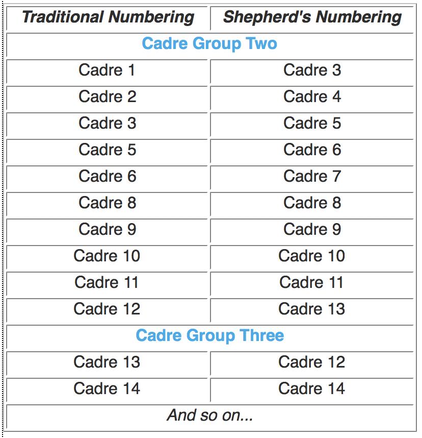 Cadre & Entities | Michael Teachings