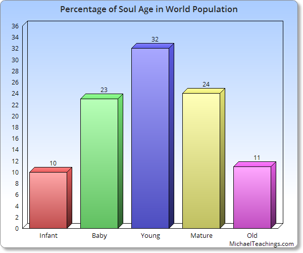 Soul Age | Everything You Need to Know